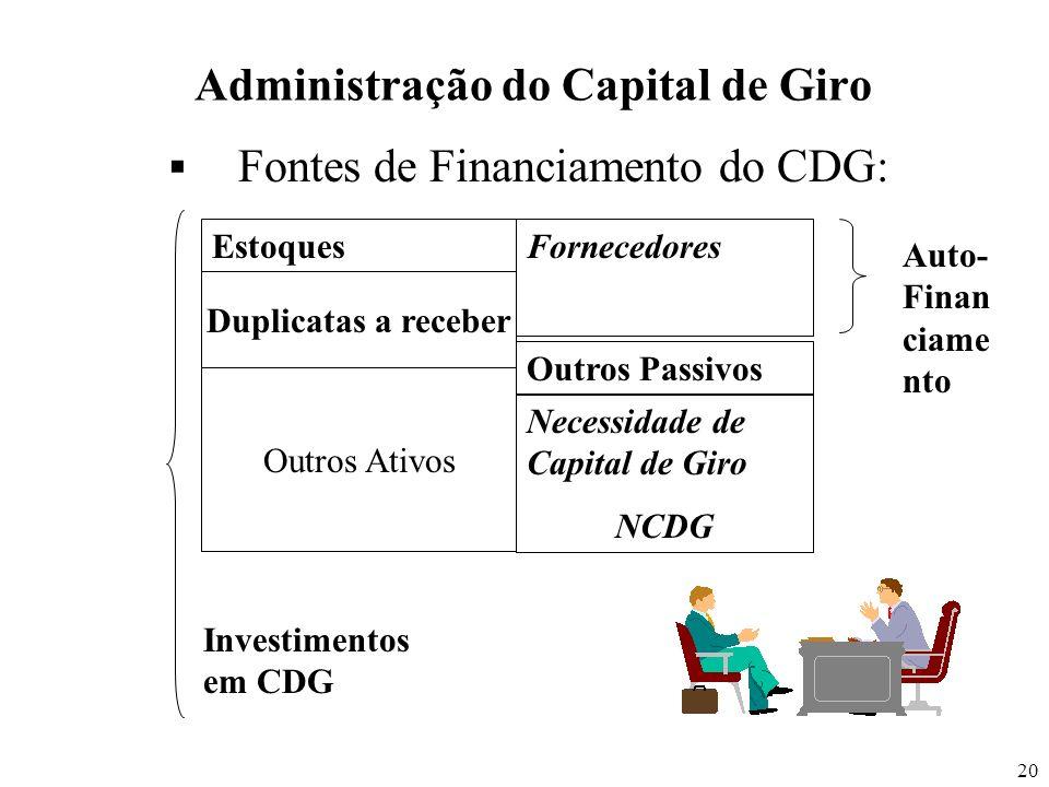 20 Administração do Capital de Giro Fontes de Financiamento do CDG: Estoques Duplicatas a receber Outros Ativos Fornecedores Outros Passivos Necessida