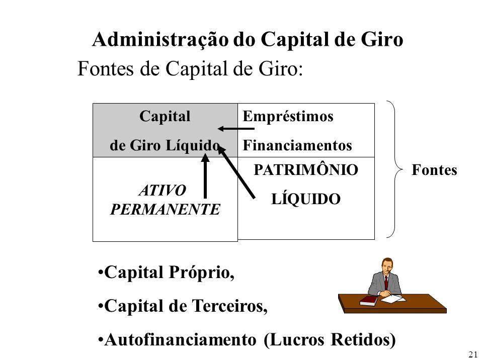 21 Administração do Capital de Giro Fontes de Capital de Giro: Capital de Giro Líquido ATIVO PERMANENTE Empréstimos Financiamentos PATRIMÔNIO LÍQUIDO