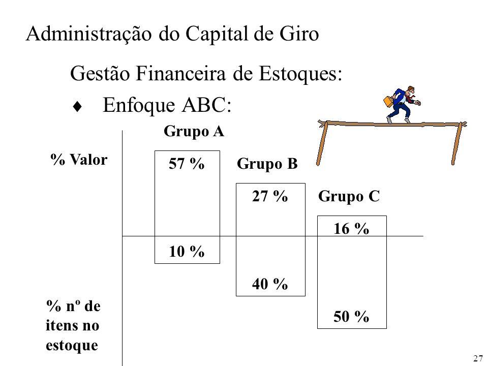 27 Administração do Capital de Giro Gestão Financeira de Estoques: Enfoque ABC: 57 % 10 % 27 % 40 % 16 % 50 % Grupo A Grupo B Grupo C % Valor % nº de