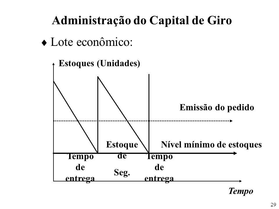 29 Lote econômico: Administração do Capital de Giro Emissão do pedido Nível mínimo de estoques Estoques (Unidades) Tempo de entrega Estoque de Seg. Te