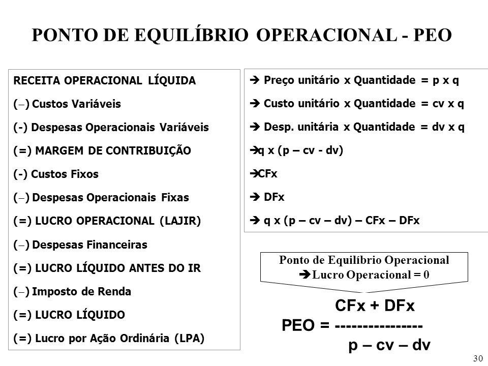 30 PONTO DE EQUILÍBRIO OPERACIONAL - PEO RECEITA OPERACIONAL LÍQUIDA ( ) Custos Variáveis (-) Despesas Operacionais Variáveis (=) MARGEM DE CONTRIBUIÇ