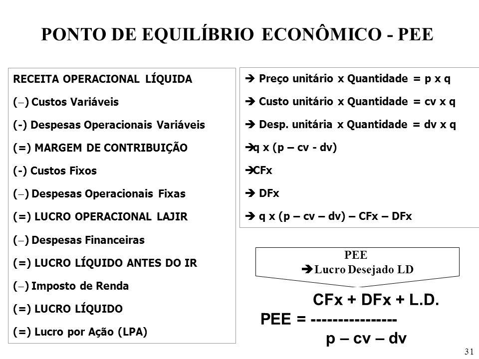 31 PONTO DE EQUILÍBRIO ECONÔMICO - PEE RECEITA OPERACIONAL LÍQUIDA ( ) Custos Variáveis (-) Despesas Operacionais Variáveis (=) MARGEM DE CONTRIBUIÇÃO