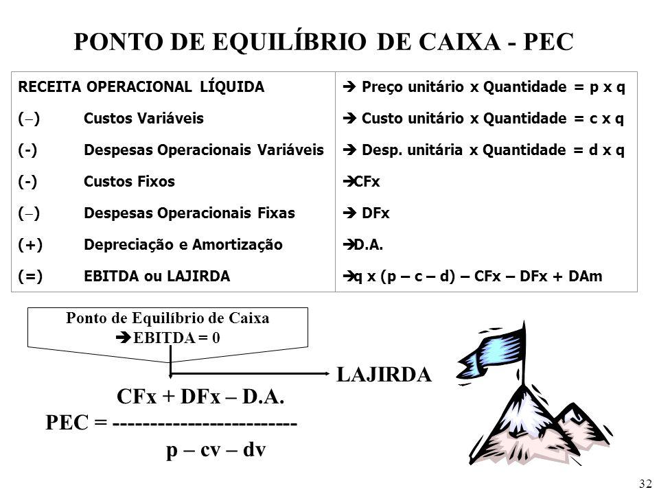 32 PONTO DE EQUILÍBRIO DE CAIXA - PEC RECEITA OPERACIONAL LÍQUIDA ( )Custos Variáveis (-) Despesas Operacionais Variáveis (-)Custos Fixos ( )Despesas