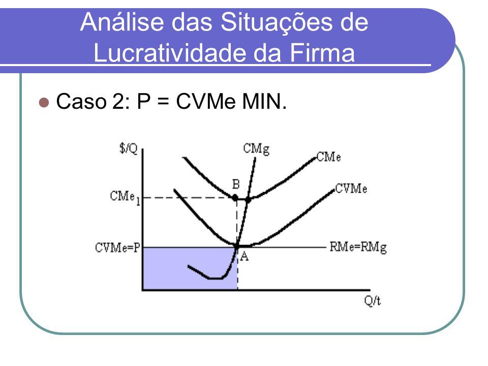 Análise das Situações de Lucratividade da Firma Caso 2: P = CVMe MIN.