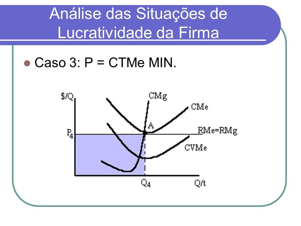 Análise das Situações de Lucratividade da Firma Caso 3: P = CTMe MIN.