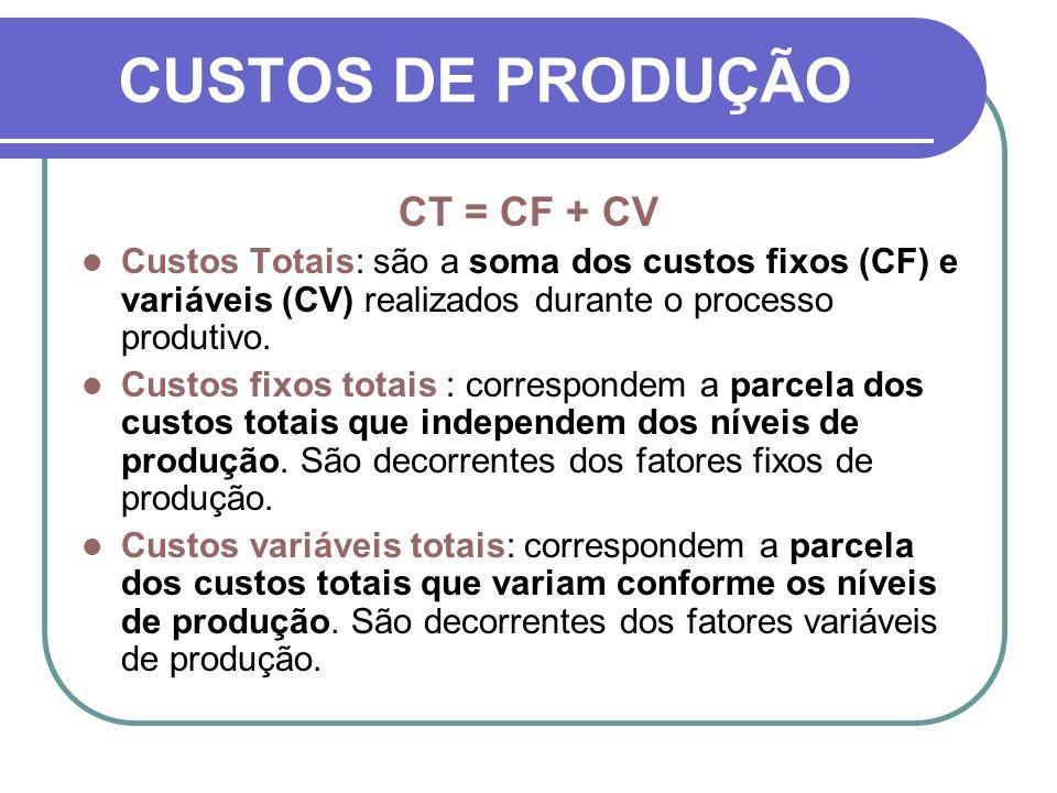 CUSTOS DE PRODUÇÃO CT = CF + CV Custos Totais: são a soma dos custos fixos (CF) e variáveis (CV) realizados durante o processo produtivo. Custos fixos