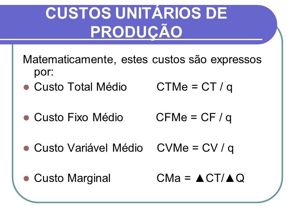 CUSTOS UNITÁRIOS DE PRODUÇÃO Matematicamente, estes custos são expressos por: Custo Total Médio CTMe = CT / q Custo Fixo Médio CFMe = CF / q Custo Var