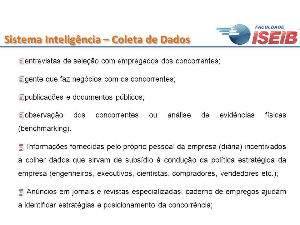 Sistema Inteligência – Coleta de Dados 4entrevistas de seleção com empregados dos concorrentes; 4gente que faz negócios com os concorrentes; 4publicaç