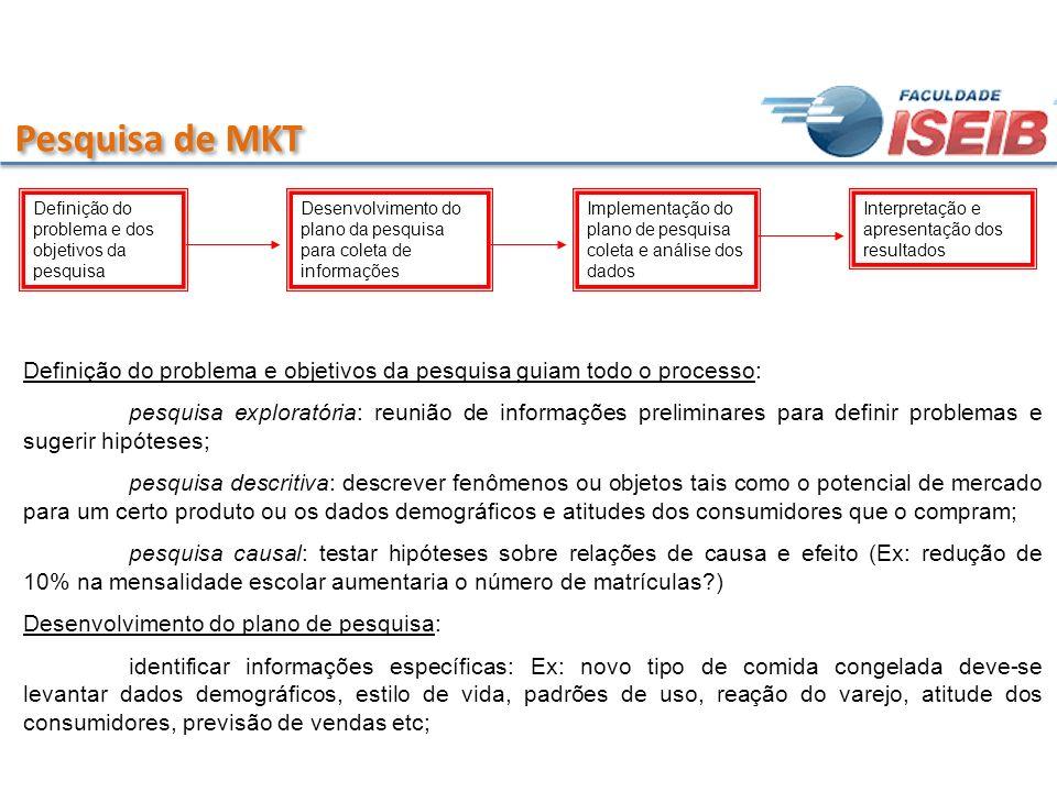 Pesquisa de MKT Definição do problema e dos objetivos da pesquisa Desenvolvimento do plano da pesquisa para coleta de informações Implementação do pla