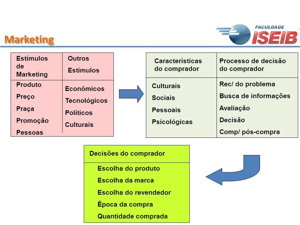 Marketing Estímulos de Marketing Outros Estímulos Produto Preço Praça Promoção Pessoas Econômicos Tecnológicos Políticos Culturais Características do