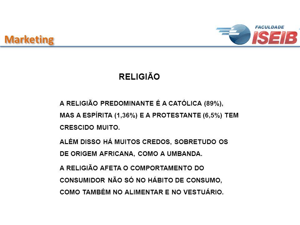 Marketing RELIGIÃO A RELIGIÃO PREDOMINANTE É A CATÓLICA (89%), MAS A ESPÍRITA (1,36%) E A PROTESTANTE (6,5%) TEM CRESCIDO MUITO. ALÉM DISSO HÁ MUITOS