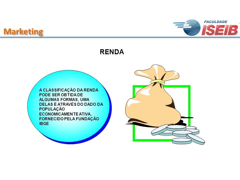 Marketing RENDA A CLASSIFICAÇÃO DA RENDA PODE SER OBTIDA DE ALGUMAS FORMAS, UMA DELAS É ATRAVÉS DO DADO DA POPULAÇÃO ECONOMICAMENTE ATIVA, FORNECIDO P