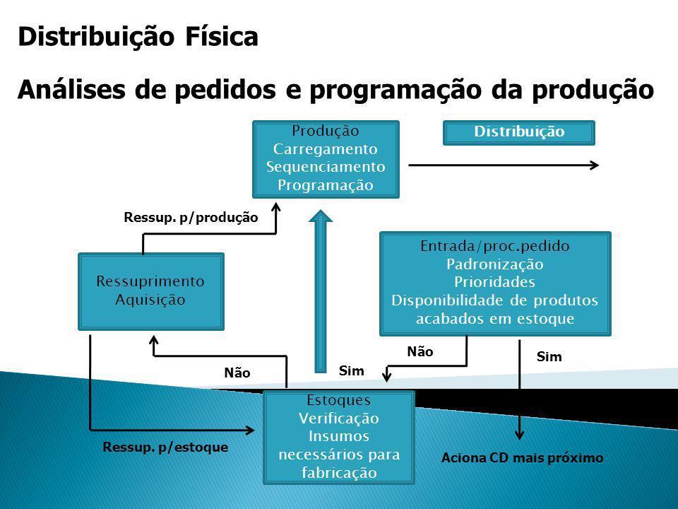 Distribuição Física Produção Carregamento Sequenciamento Programação Ressuprimento Aquisição Entrada/proc.pedido Padronização Prioridades Disponibilid