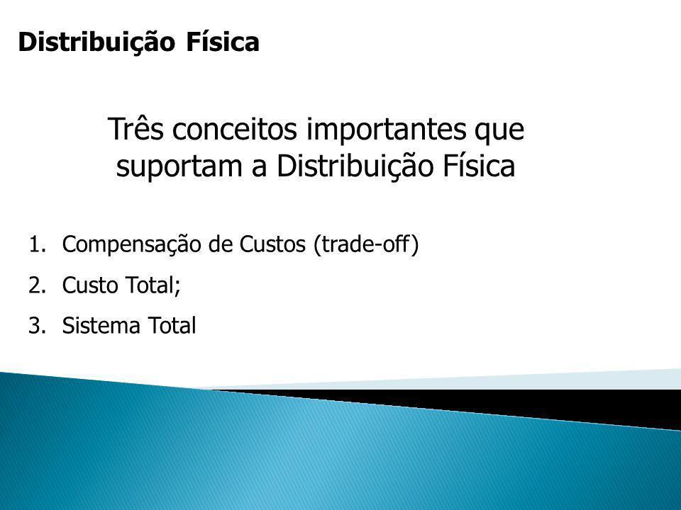 Distribuição Física Três conceitos importantes que suportam a Distribuição Física 1.Compensação de Custos (trade-off) 2.Custo Total; 3.Sistema Total