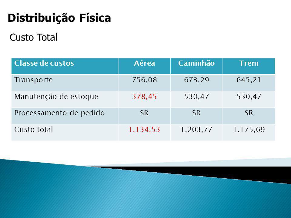 Distribuição Física Custo Total Classe de custosAéreaCaminhãoTrem Transporte756,08673,29645,21 Manutenção de estoque378,45530,47 Processamento de pedi