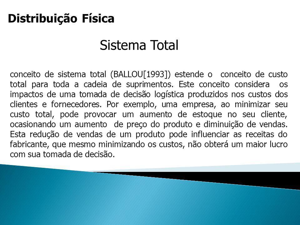 Distribuição Física Sistema Total conceito de sistema total (BALLOU[1993]) estende o conceito de custo total para toda a cadeia de suprimentos. Este c