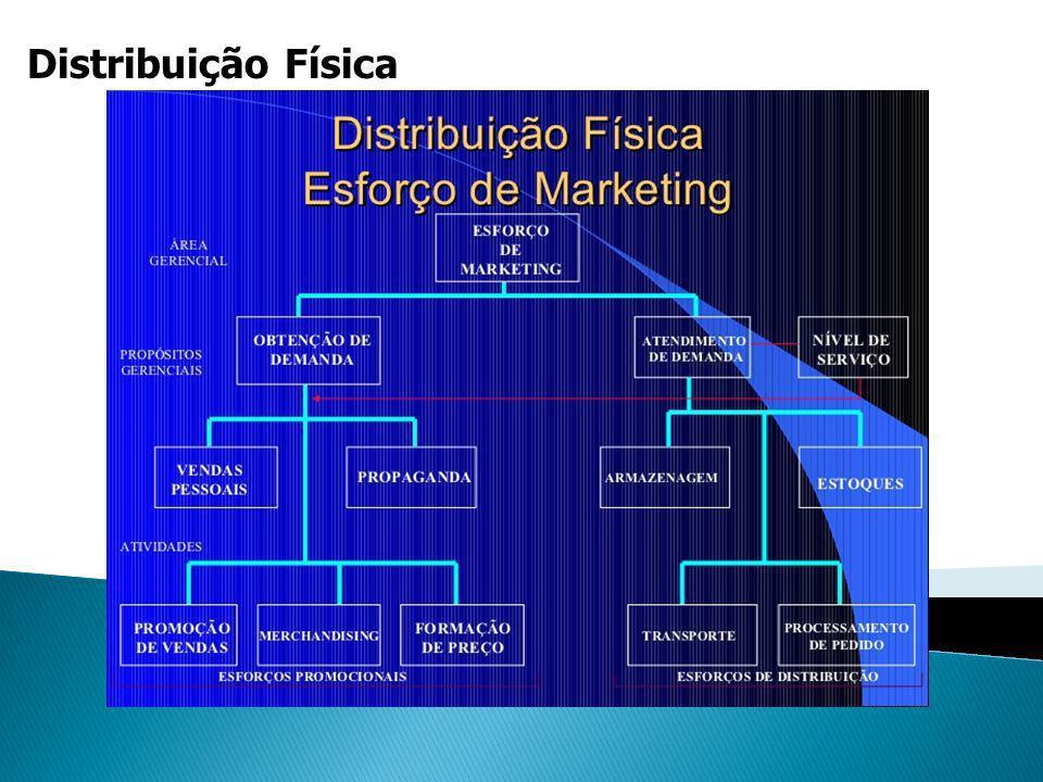 Distribuição Física Conceito de Custo Total
