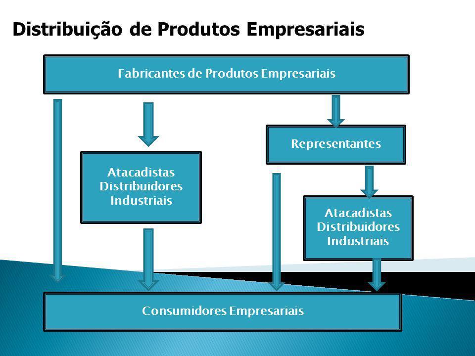 Distribuição Física Configurações Estratégicas de Distribuição 1) Entrega direta a partir de estoques de fábrica; 2) Entrega direta realizada por vendedores; 3) Entrega realizada utilizando um sistema de depósito.