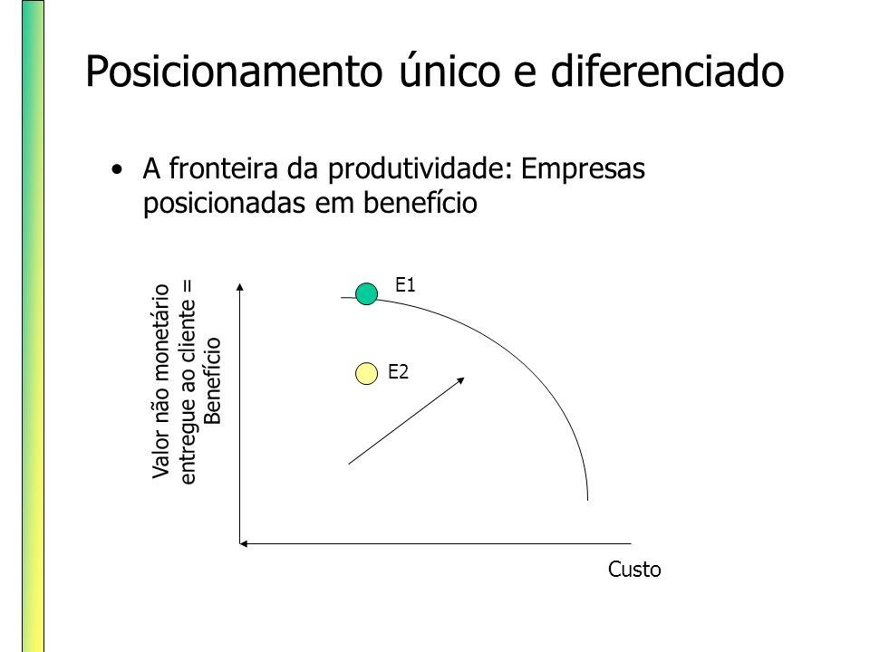 Posicionamento único e diferenciado A fronteira da produtividade: Empresas posicionadas em custo Valor não monetário entregue ao cliente = Benefício Custo E1 E2