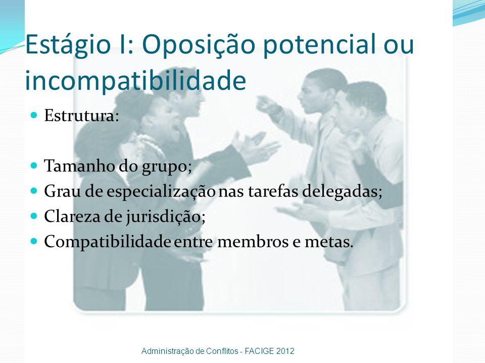 Estágio I: Oposição potencial ou incompatibilidade Estrutura: Tamanho do grupo; Grau de especialização nas tarefas delegadas; Clareza de jurisdição; C