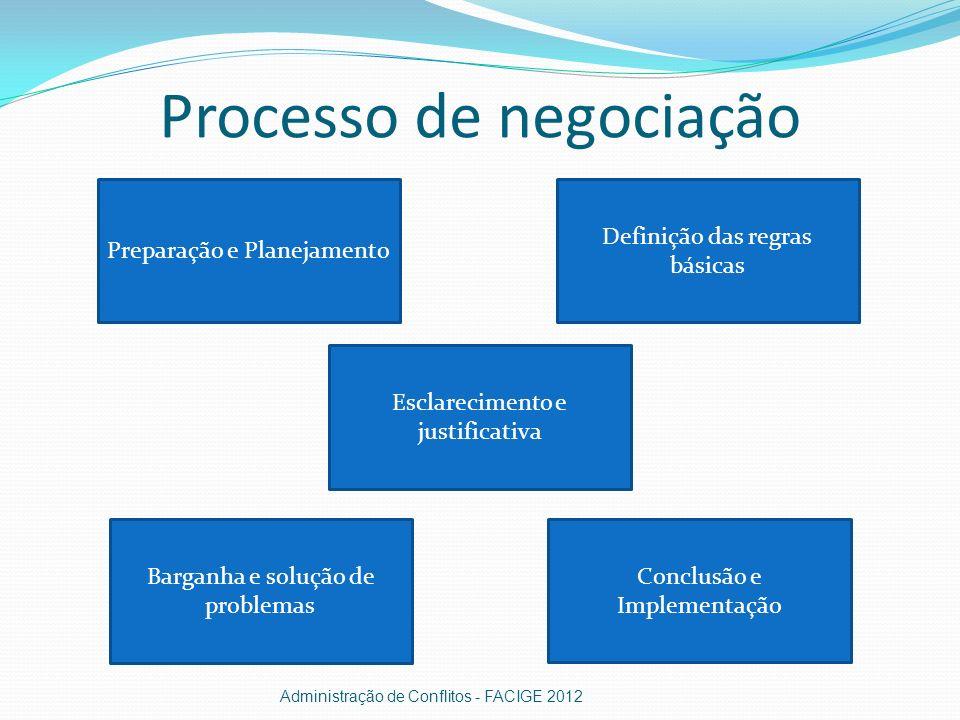 Processo de negociação Administração de Conflitos - FACIGE 2012 Preparação e Planejamento Definição das regras básicas Esclarecimento e justificativa