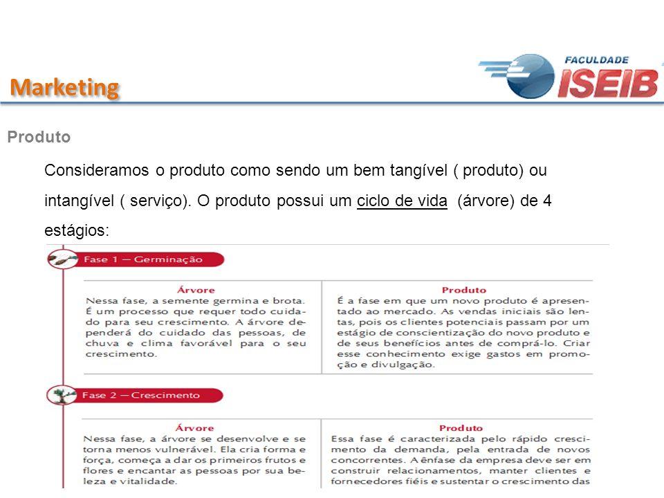 Marketing Produto Consideramos o produto como sendo um bem tangível ( produto) ou intangível ( serviço). O produto possui um ciclo de vida (árvore) de