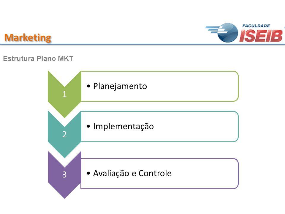 Marketing Estrutura Plano MKT 1 Planejamento 2 Implementação 3 Avaliação e Controle