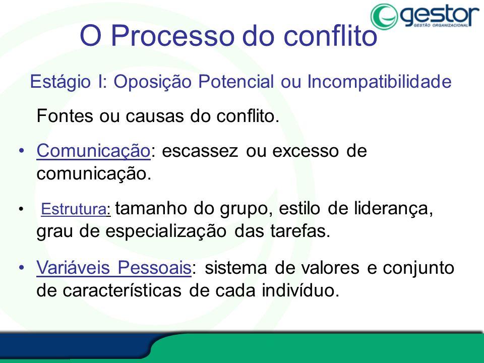 O Processo do conflito Estágio I: Oposição Potencial ou Incompatibilidade Fontes ou causas do conflito. Comunicação: escassez ou excesso de comunicaçã