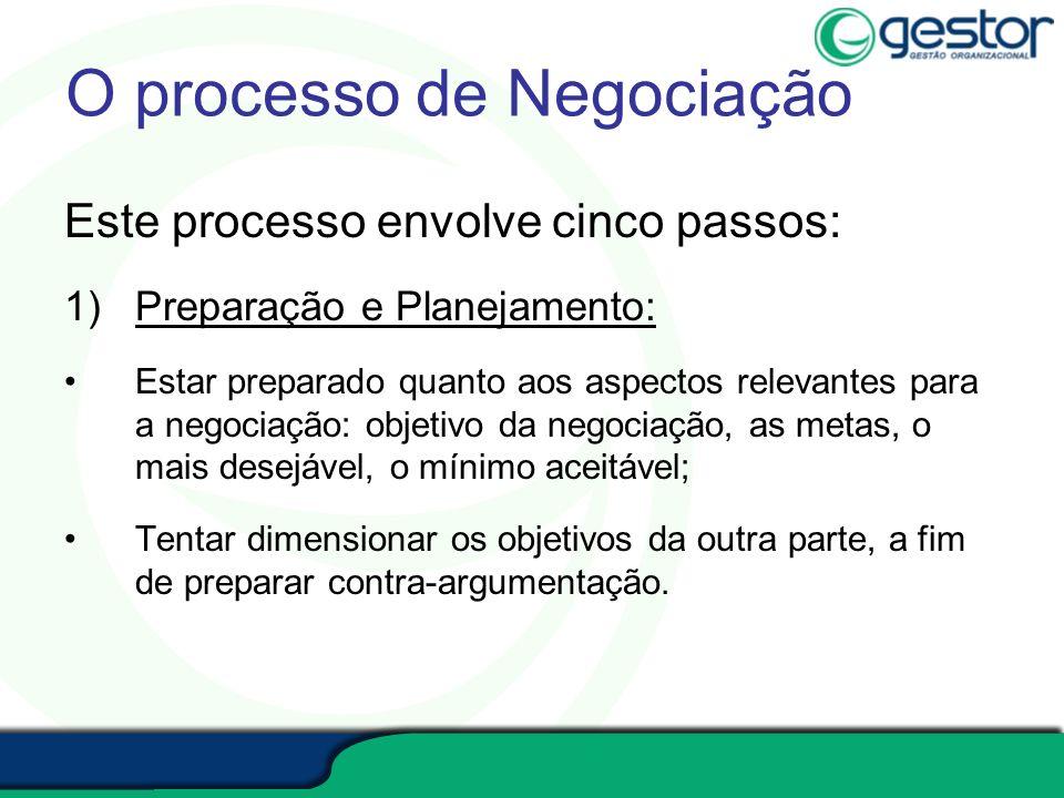 O processo de Negociação Este processo envolve cinco passos: 1)Preparação e Planejamento: Estar preparado quanto aos aspectos relevantes para a negoci