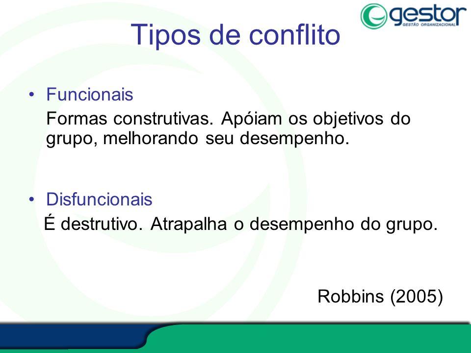 Tipos de conflito Funcionais Formas construtivas. Apóiam os objetivos do grupo, melhorando seu desempenho. Disfuncionais É destrutivo. Atrapalha o des