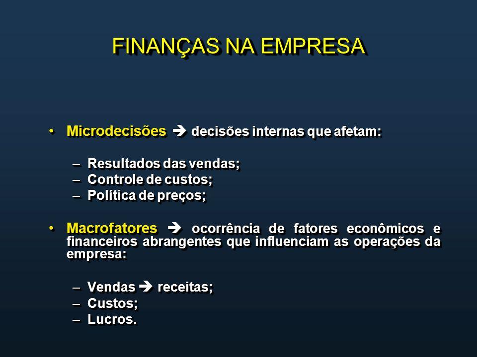 FINANÇAS NA EMPRESA Microdecisões decisões internas que afetam:Microdecisões decisões internas que afetam: –Resultados das vendas; –Controle de custos; –Política de preços; Macrofatores ocorrência de fatores econômicos e financeiros abrangentes que influenciam as operações da empresa:Macrofatores ocorrência de fatores econômicos e financeiros abrangentes que influenciam as operações da empresa: –Vendas receitas; –Custos; –Lucros.