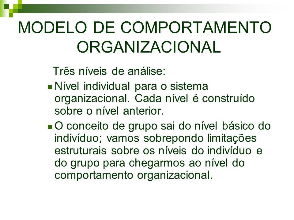 MODELO DE COMPORTAMENTO ORGANIZACIONAL Três níveis de análise: Nível individual para o sistema organizacional. Cada nível é construído sobre o nível a