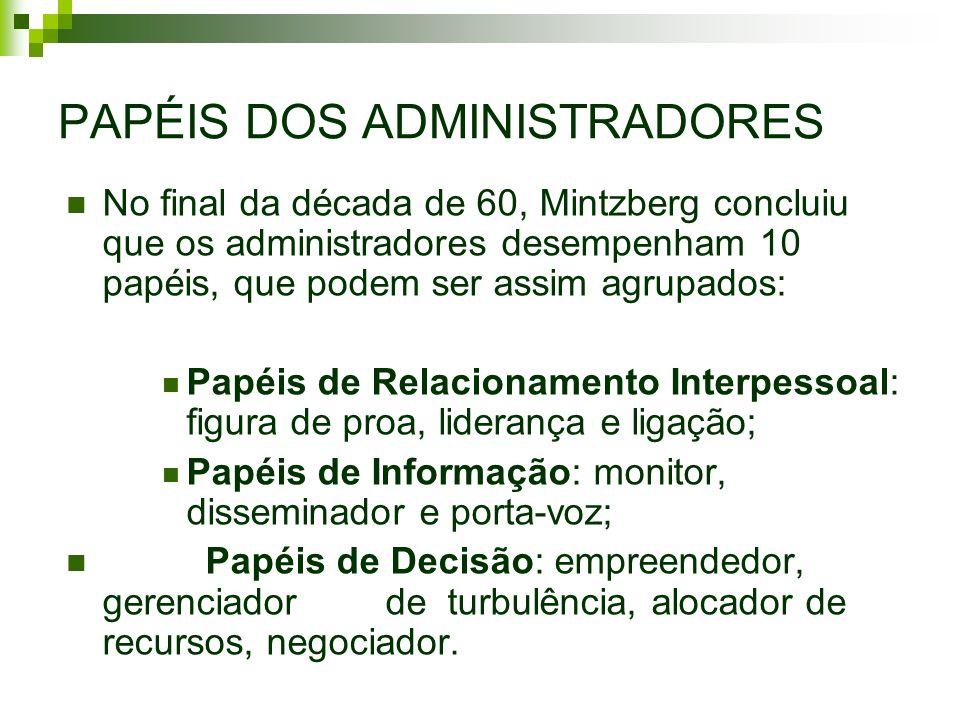 PAPÉIS DOS ADMINISTRADORES No final da década de 60, Mintzberg concluiu que os administradores desempenham 10 papéis, que podem ser assim agrupados: P