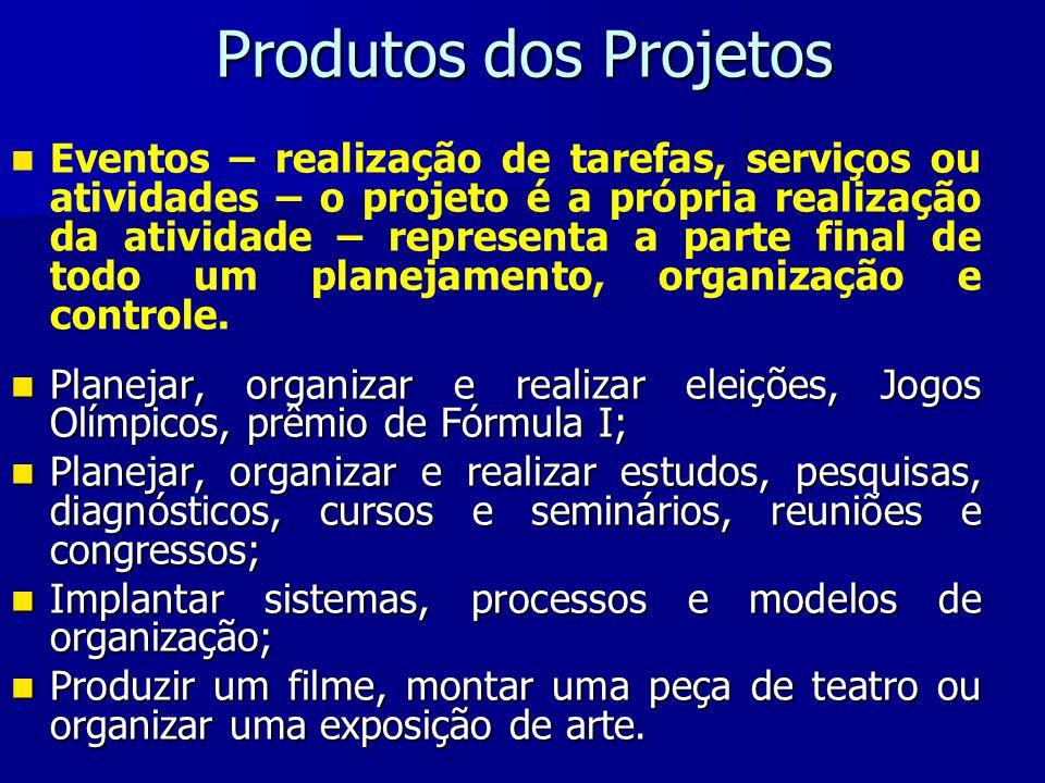 Produtos dos Projetos Eventos – realização de tarefas, serviços ou atividades – o projeto é a própria realização da atividade – representa a parte fin