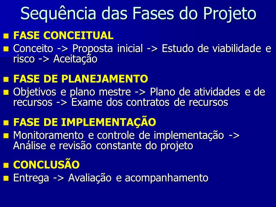 Sequência das Fases do Projeto FASE CONCEITUAL Conceito -> Proposta inicial -> Estudo de viabilidade e risco -> Aceitação Conceito -> Proposta inicial