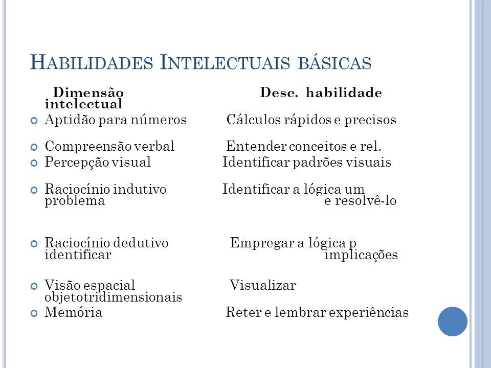 H ABILIDADES I NTELECTUAIS BÁSICAS Dimensão Desc. habilidade intelectual Aptidão para númerosCálculos rápidos e precisos Compreensão verbal Entender c
