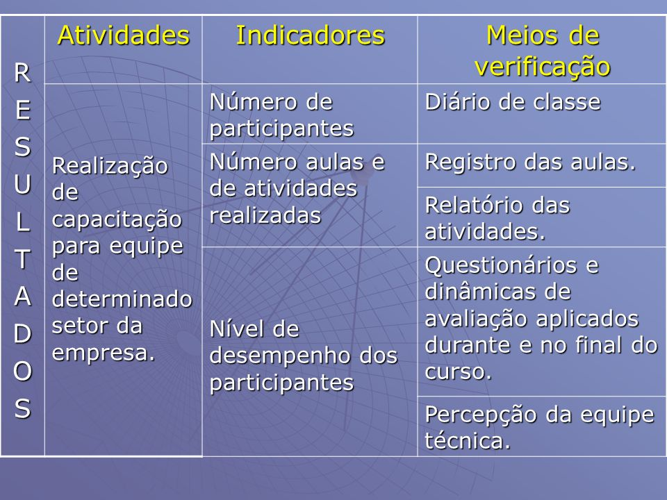 RESULTADOSAtividadesIndicadores Meios de verificação Realização de capacitação para equipe de determinado setor da empresa. Número de participantes Di