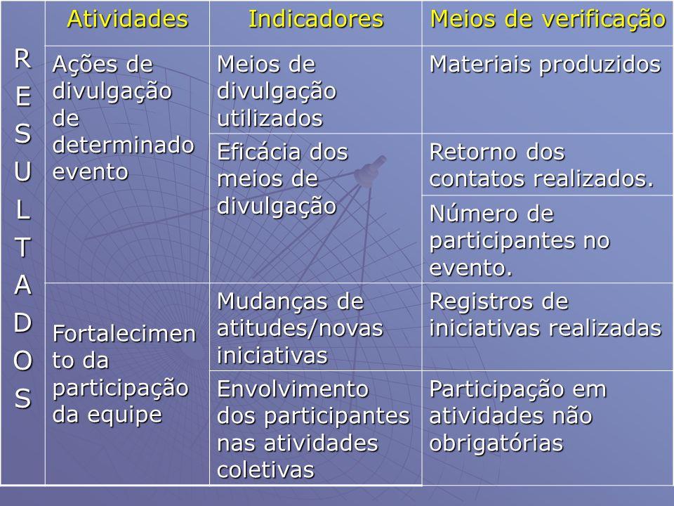 RESULTADOSAtividadesIndicadores Meios de verificação Ações de divulgação de determinado evento Meios de divulgação utilizados Materiais produzidos Efi
