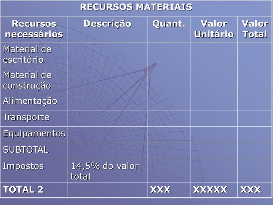 RECURSOS MATERIAIS Recursos necessários DescriçãoQuant. Valor Unitário Valor Total Material de escritório Material de construção Alimentação Transport