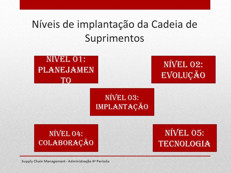 Níveis de implantação da Cadeia de Suprimentos Supply Chain Management - Administração 4º Período NÍVEL 01: PLANEJAMEN TO NÍVEL 02: EVOLUÇÃO NÍVEL 03: