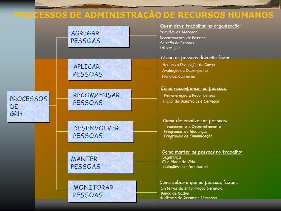 PROCESSOS DE ADMINISTRAÇÃO DE RECURSOS HUMANOS PROCESSOS DE GRH AGREGAR PESSOAS APLICAR PESSOAS RECOMPENSAR PESSOAS DESENVOLVER PESSOAS MANTER PESSOAS