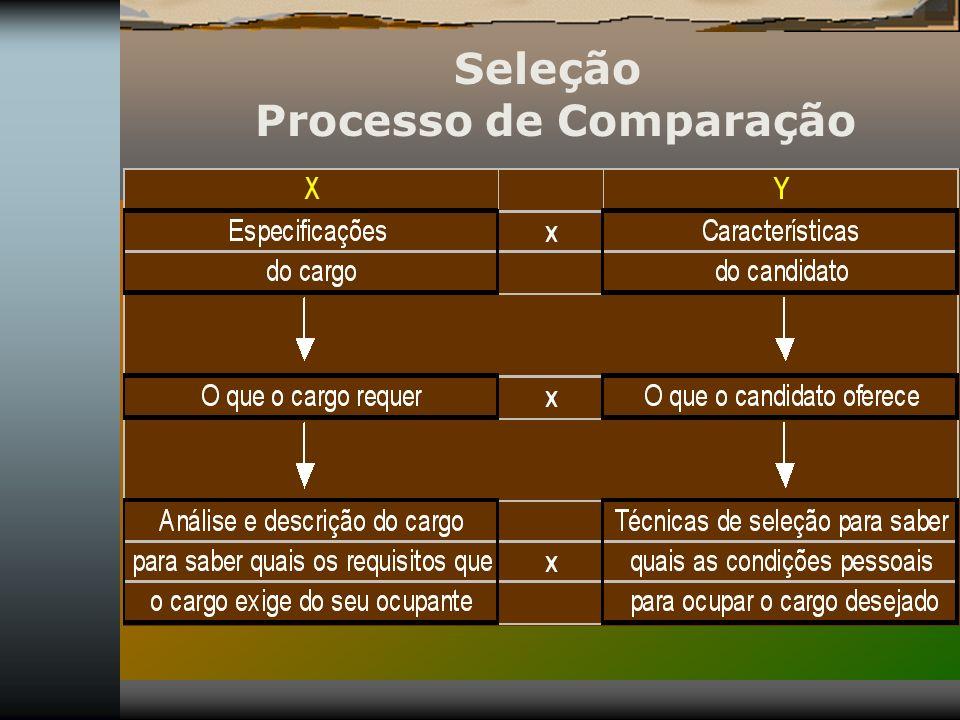 Seleção Processo de Comparação