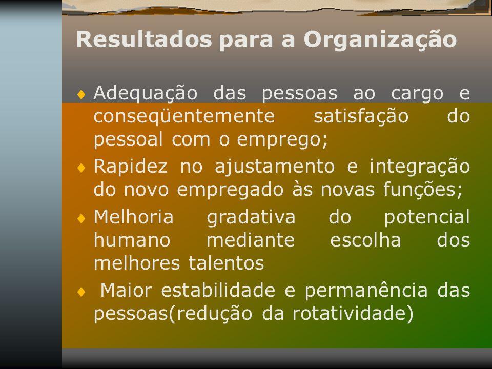 Resultados para a Organização Adequação das pessoas ao cargo e conseqüentemente satisfação do pessoal com o emprego; Rapidez no ajustamento e integraç