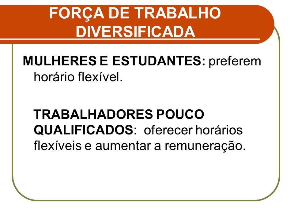 FORÇA DE TRABALHO DIVERSIFICADA MULHERES E ESTUDANTES: preferem horário flexível. TRABALHADORES POUCO QUALIFICADOS: oferecer horários flexíveis e aume