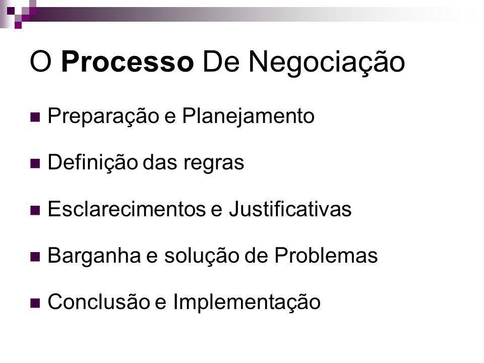 O Processo De Negociação Preparação e Planejamento Definição das regras Esclarecimentos e Justificativas Barganha e solução de Problemas Conclusão e I