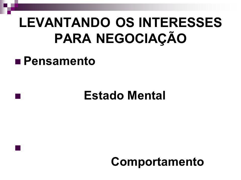 LEVANTANDO OS INTERESSES PARA NEGOCIAÇÃO Pensamento Estado Mental Comportamento