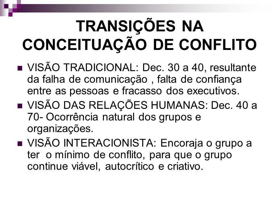 TRANSIÇÕES NA CONCEITUAÇÃO DE CONFLITO VISÃO TRADICIONAL: Dec. 30 a 40, resultante da falha de comunicação, falta de confiança entre as pessoas e frac