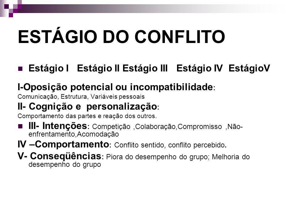ESTÁGIO DO CONFLITO Estágio I Estágio II Estágio III Estágio IV EstágioV I-Oposição potencial ou incompatibilidade : Comunicação, Estrutura, Variáveis