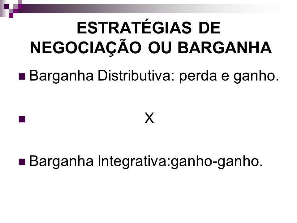 ESTRATÉGIAS DE NEGOCIAÇÃO OU BARGANHA Barganha Distributiva: perda e ganho. X Barganha Integrativa:ganho-ganho.