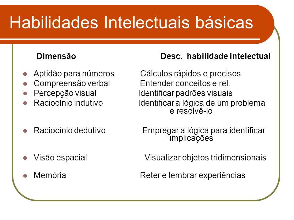 Habilidades Intelectuais básicas Dimensão Desc. habilidade intelectual Aptidão para númerosCálculos rápidos e precisos Compreensão verbal Entender con